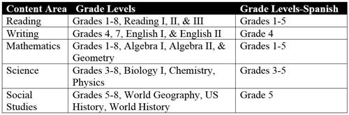 Items by Content Areas & Grade Levels