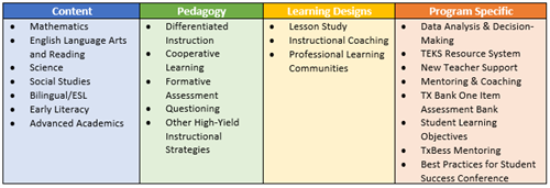 Four Pillars of CIA Table of Services graphic includes four columns titled: Content, Pedagogy, Learning Designs, and Program Specific.
