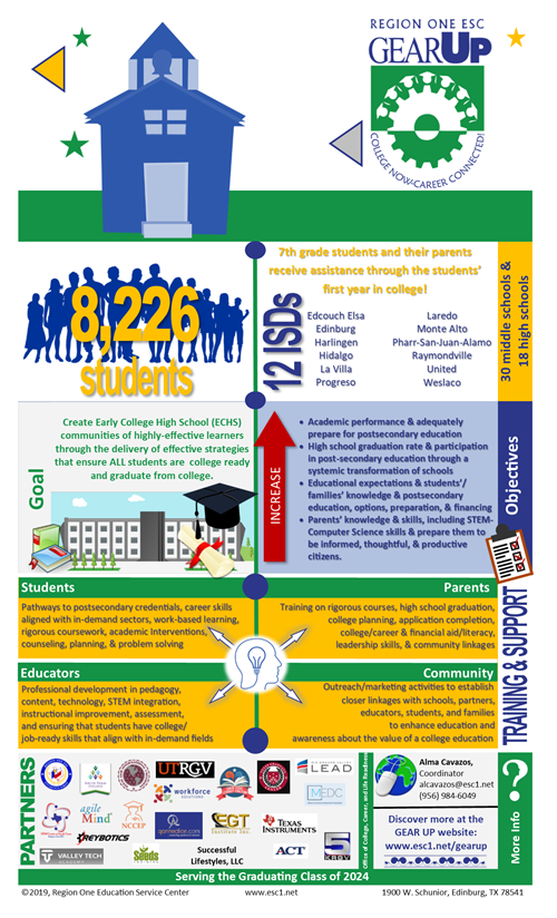 College Now-Career Connected! Infographic