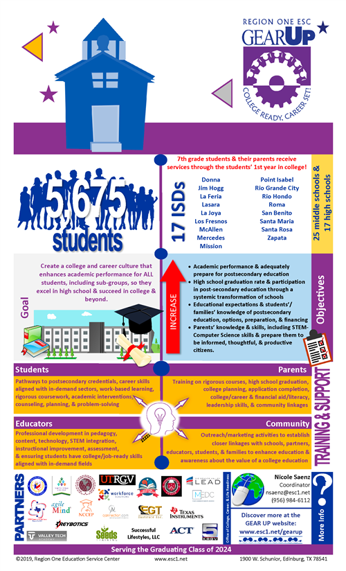 College Ready, Career Set Infographic