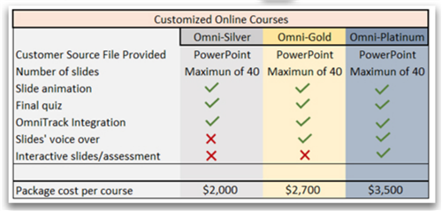 Customized Online Courses Pic